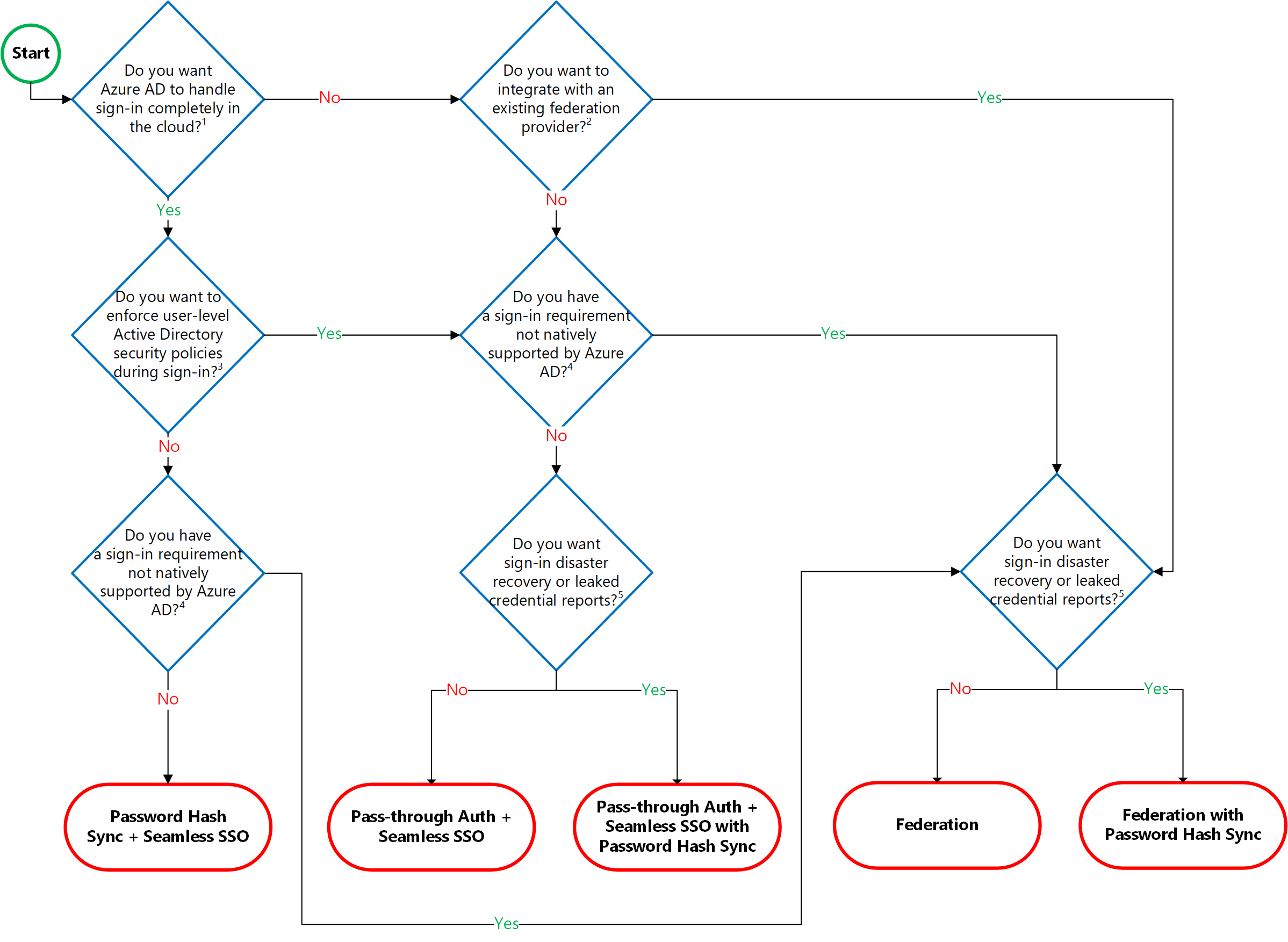 Microsoft's recommended decision flow for determining which AAD authentication option to use