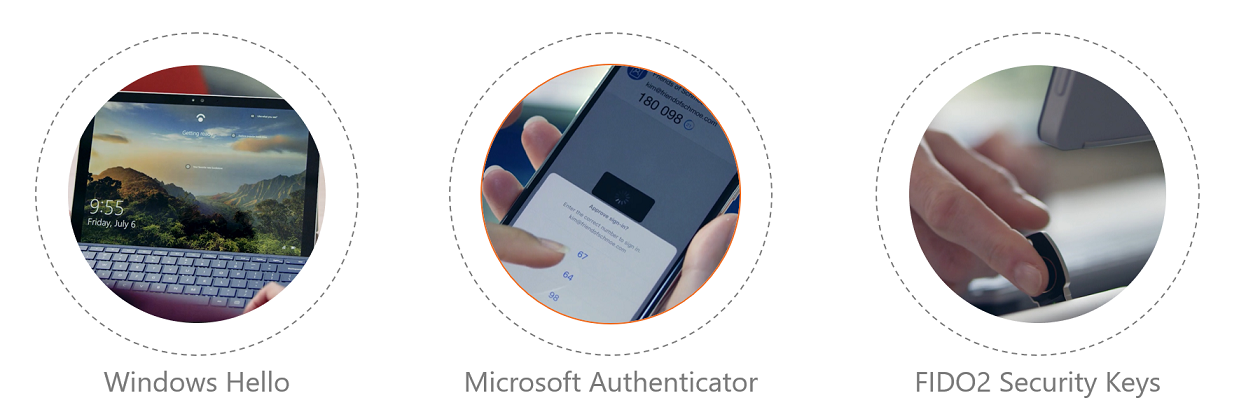 A graphic showing three passwordless options: Windows Hello, Microsoft Authenticator, and FIDO2 Security Keys