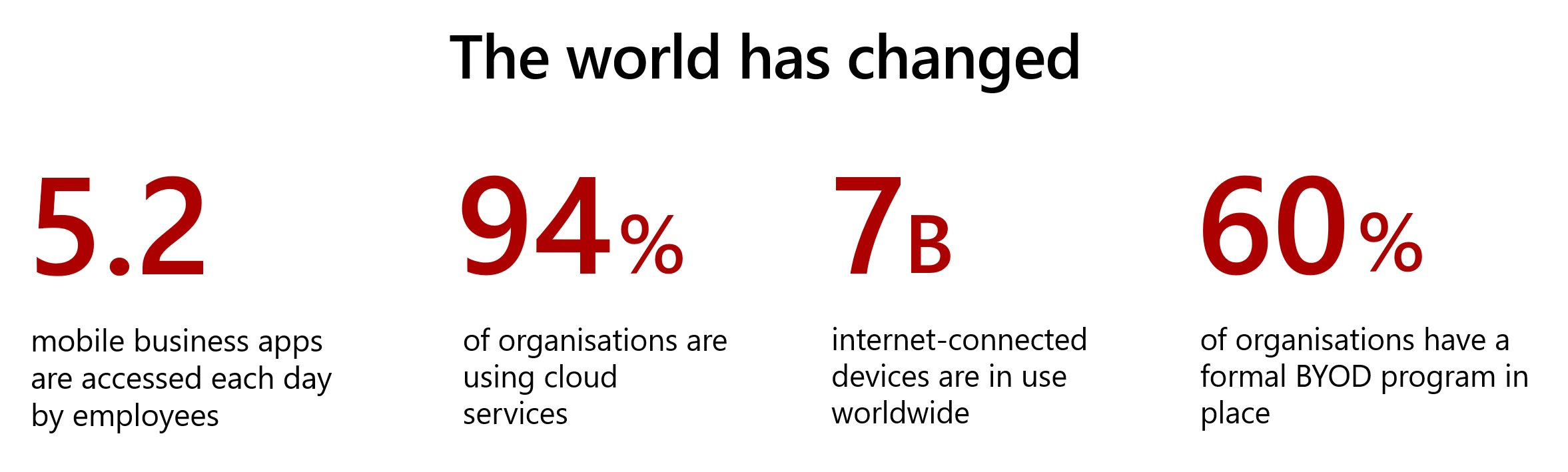 An image outlining some key statistics associated with changing IT practices - more BYOD, more Cloud, and a growing number of devices being used.