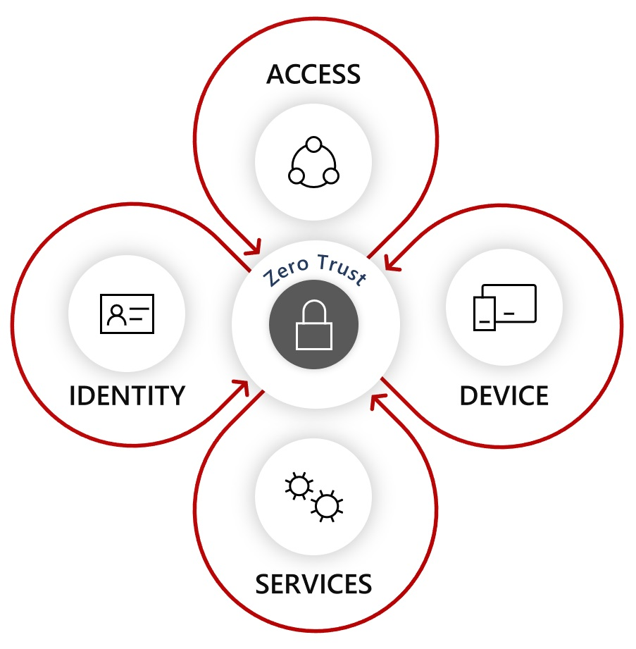 A graphic showing the interlinking of Identity, Devices, Access attempts, and Services with the concept of Zero Trust