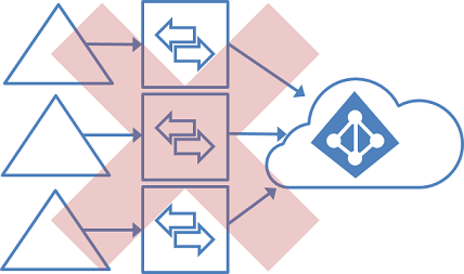 An image showing the lack of support for multiple on-premises AD environments into a single Azure AD using multiple instances of Azure AD Connect