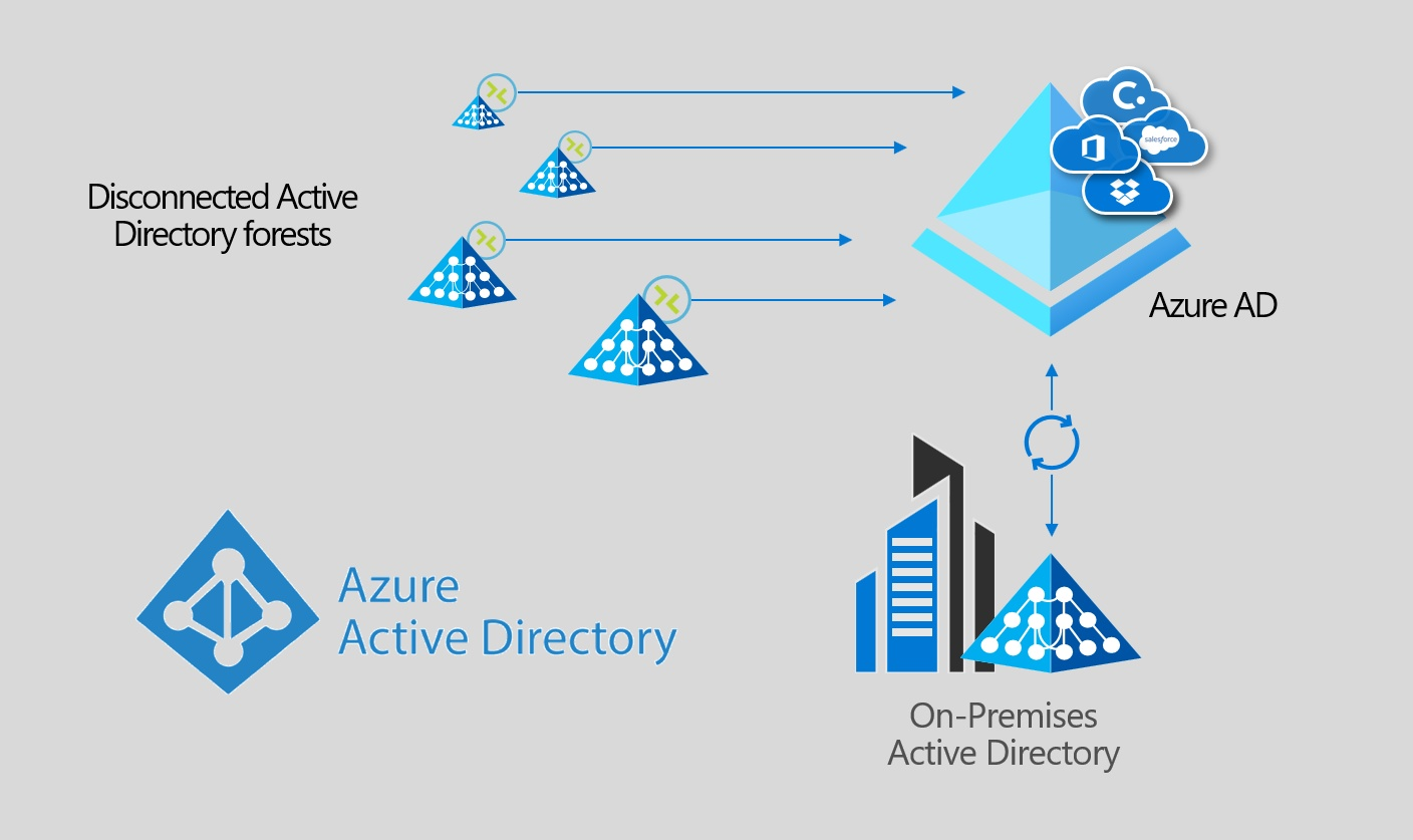 A graphical overview of the Cloud Provisioning topology