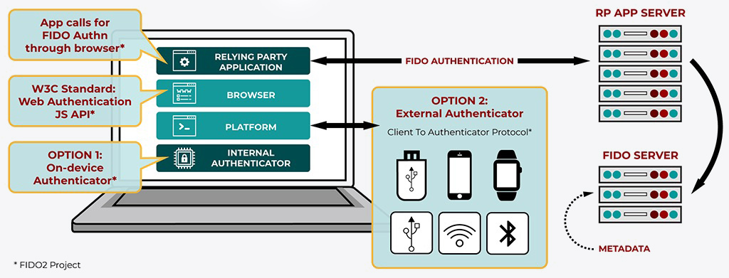 A graphic depicting the authentication process used in the original FIDO2 UAF standard.